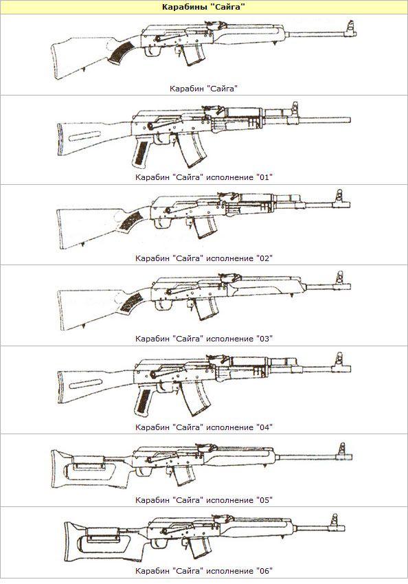 Охотничьи карабины Сайга - разновидности и модификации