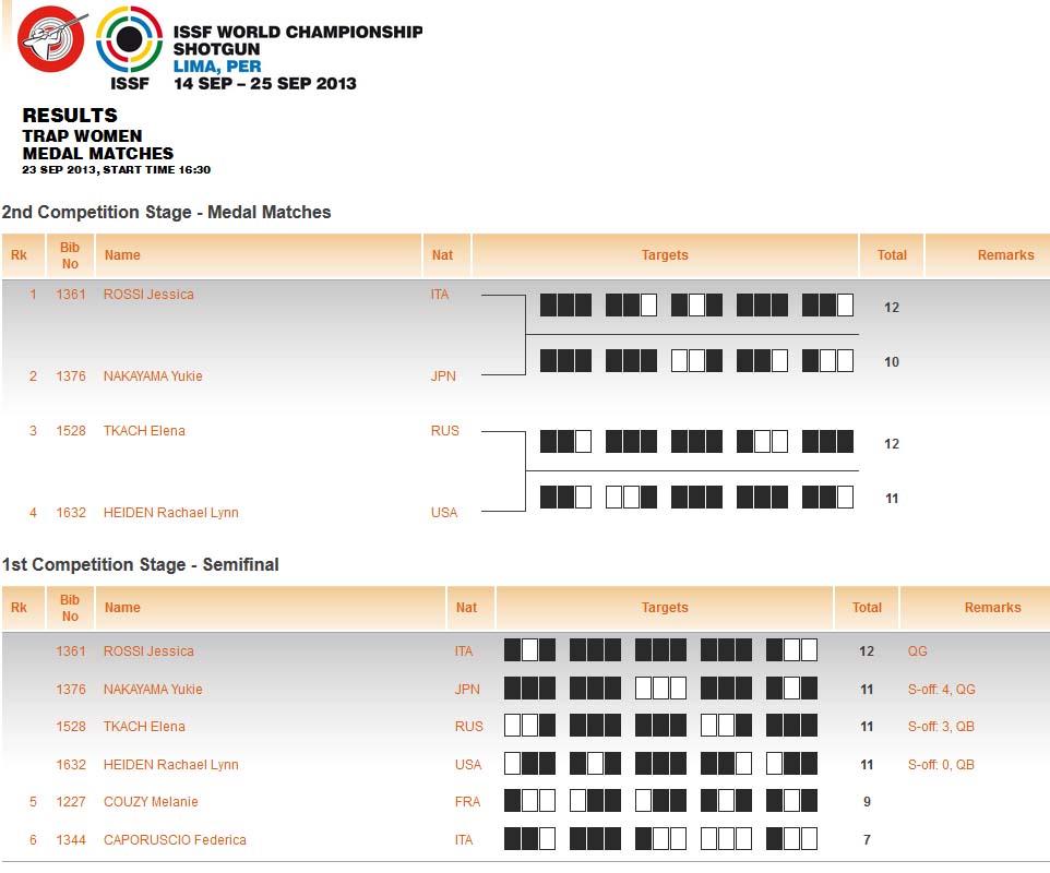 Алексей Алипов - чемпионат мира в Перу 2013