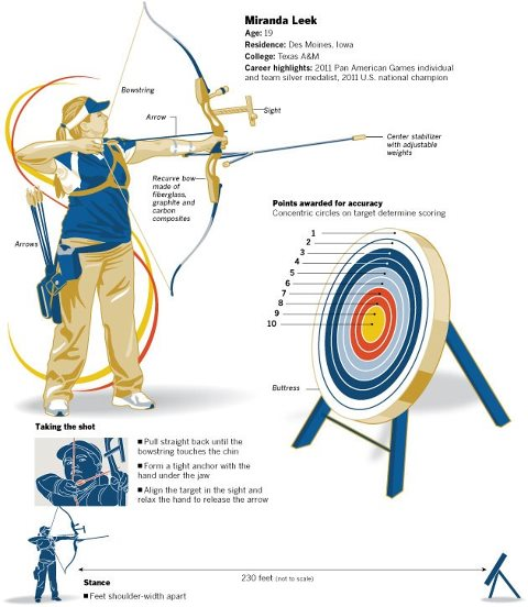 Стрельба из лука - общие понятия