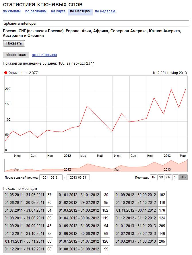 Спрос целевого ознакомленного с рынком потребителя на арбалеты ИНТЕРЛОПЕР