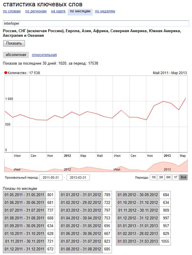 Спрос потребителя на правильную торговую марку INTERLOPER