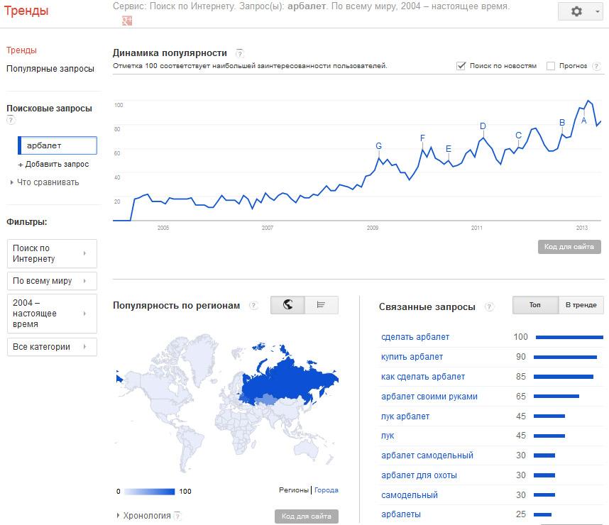 Динамика популярности арбалетов и связанных запросов в русскоязычном сегменте Интернета